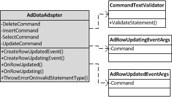 AdDataAdapter Class Diagram