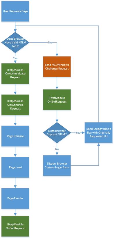 Windows Authentication Process Flow